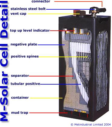 Omnisolar Batteries